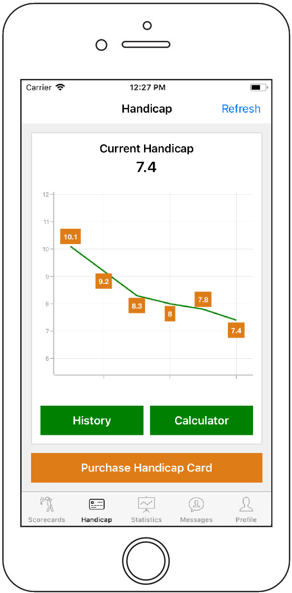 Golf App Handicap Chart